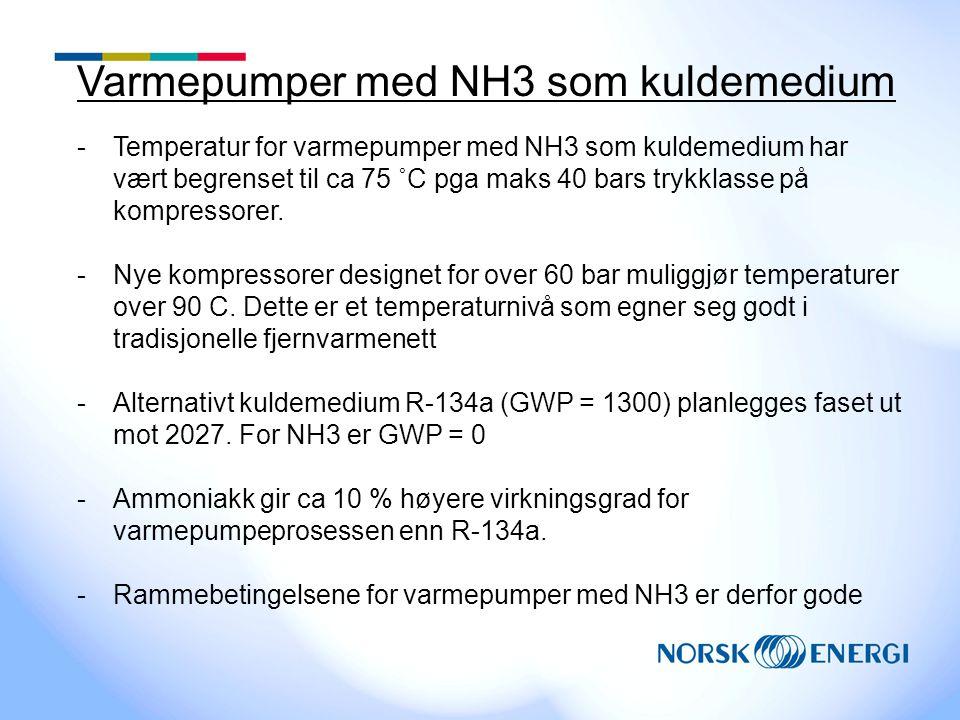 Varmepumper med NH3 som kuldemedium