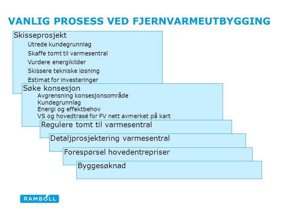 Vanlig prosess ved fjernvarmeutbygging
