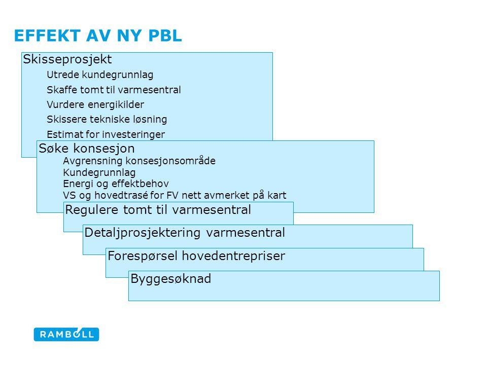 Effekt av ny pbl Skisseprosjekt Søke konsesjon Content slide