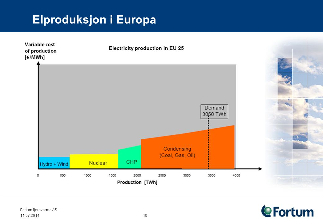 Elproduksjon i Europa Fortum fjernvarme AS 04.04.2017