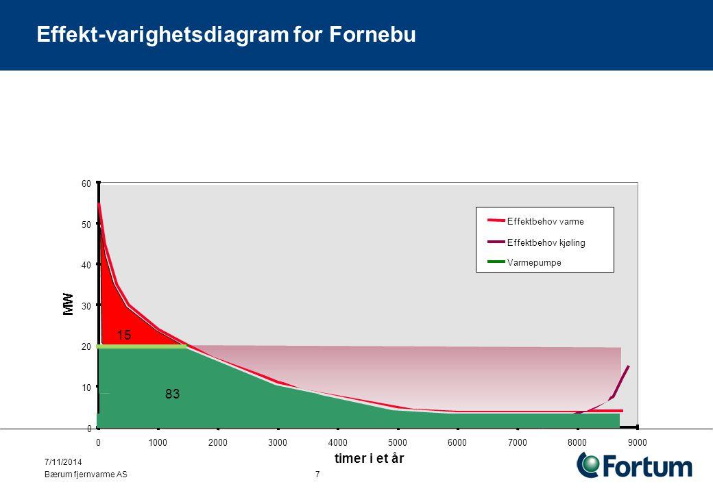 Effekt-varighetsdiagram for Fornebu