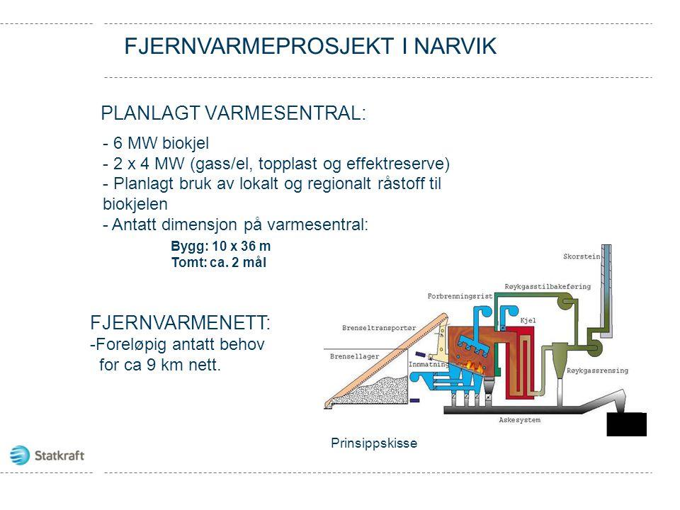 PLANLAGT Varmesentral: