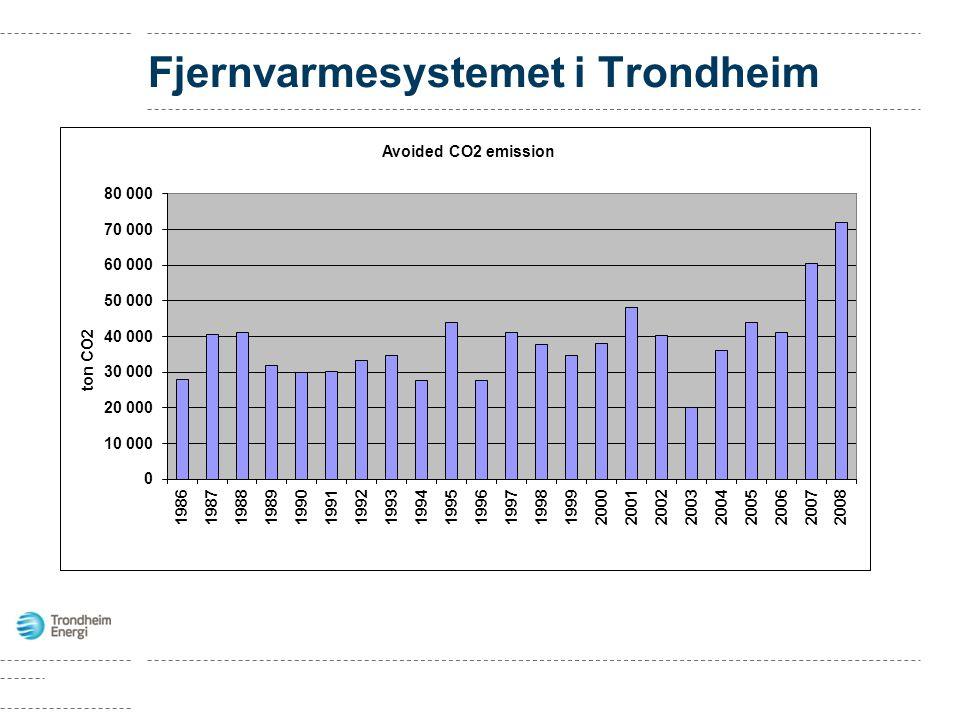 Fjernvarmesystemet i Trondheim