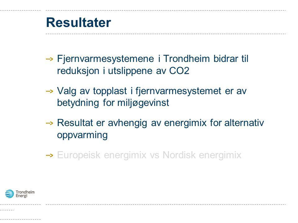 Resultater Fjernvarmesystemene i Trondheim bidrar til reduksjon i utslippene av CO2.