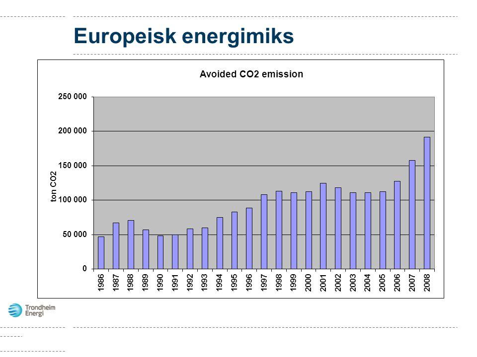 Europeisk energimiks
