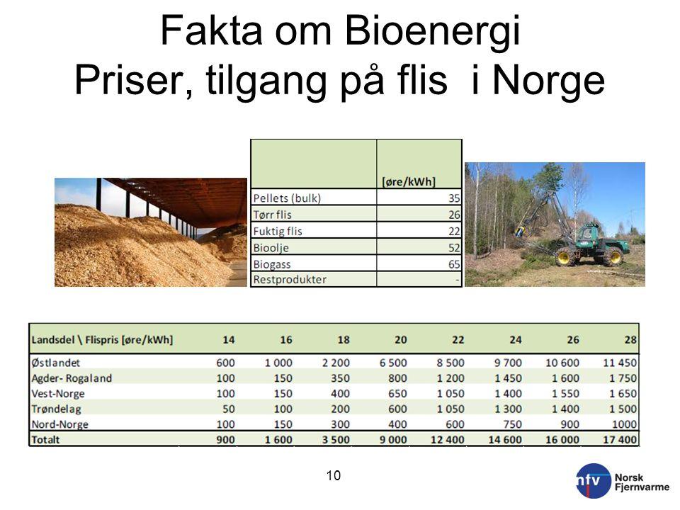 Fakta om Bioenergi Priser, tilgang på flis i Norge
