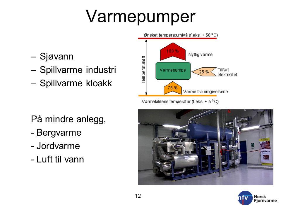 Varmepumper Sjøvann Spillvarme industri Spillvarme kloakk