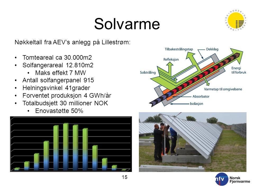 Solvarme Nøkkeltall fra AEV's anlegg på Lillestrøm: