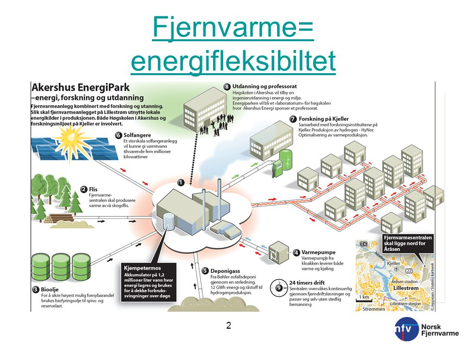 Fjernvarme= energifleksibiltet