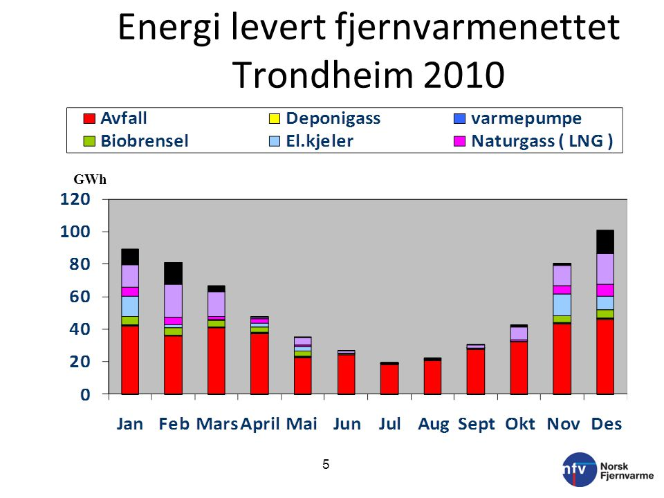 Energi levert fjernvarmenettet Trondheim 2010