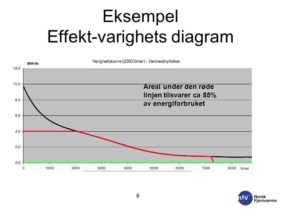 Eksempel Effekt-varighets diagram