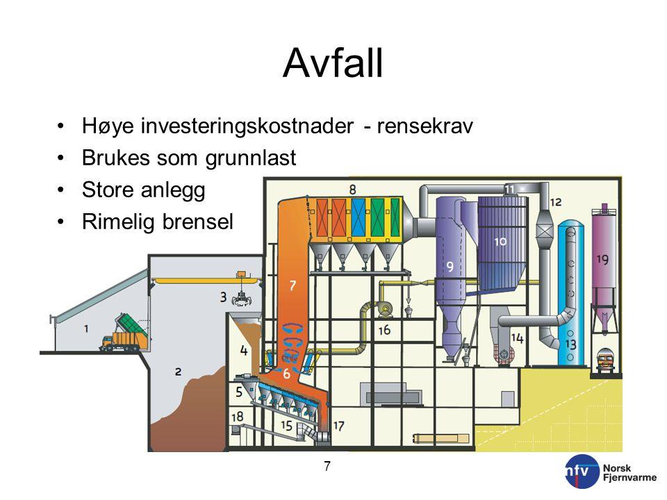 Avfall Høye investeringskostnader - rensekrav Brukes som grunnlast