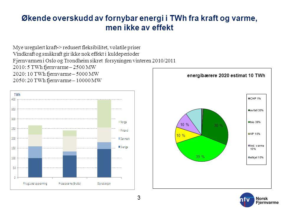 Økende overskudd av fornybar energi i TWh fra kraft og varme, men ikke av effekt