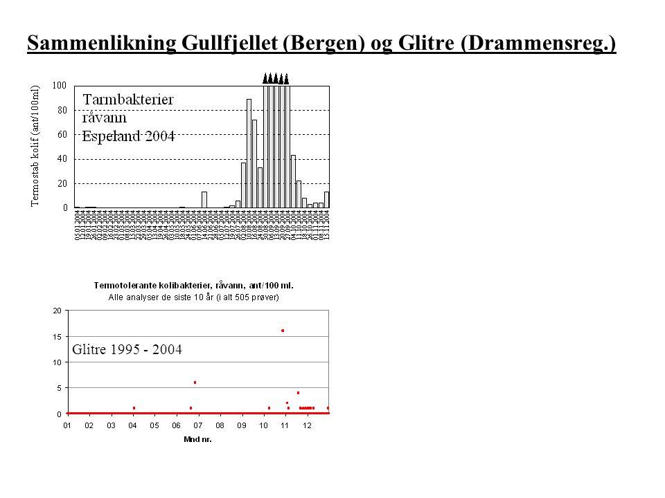 Sammenlikning Gullfjellet (Bergen) og Glitre (Drammensreg.)