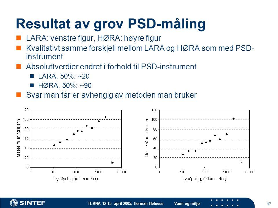 Resultat av grov PSD-måling