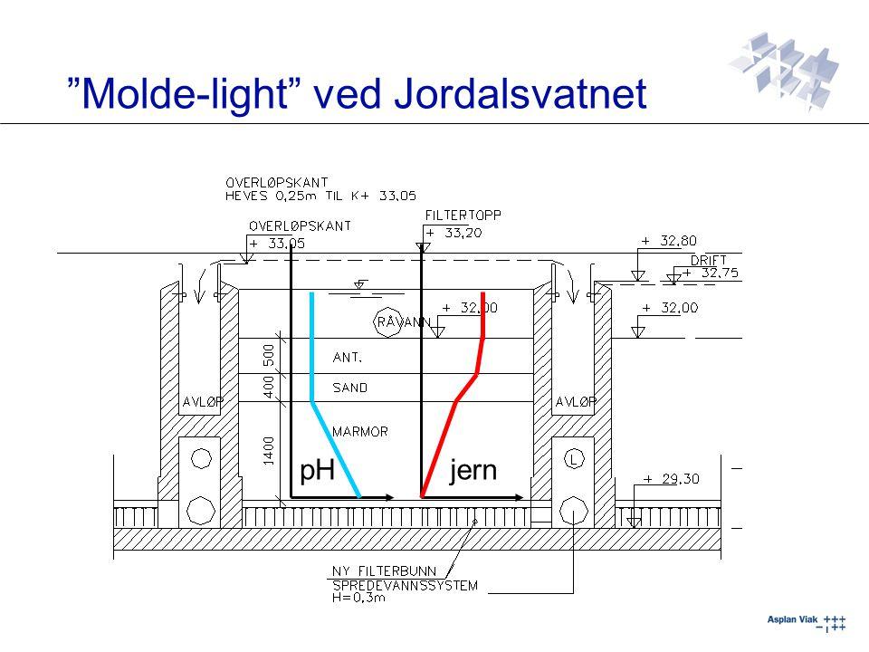 Molde-light ved Jordalsvatnet