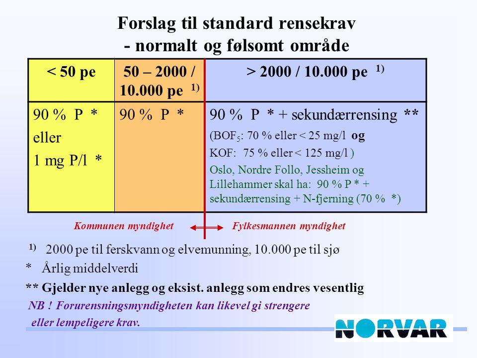 Forslag til standard rensekrav - normalt og følsomt område