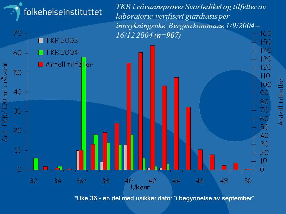 TKB i råvannsprøver Svartediket og tilfeller av laboratorie-verifisert giardiasis per innsykningsuke, Bergen kommune 1/9/2004 – 16/12 2004 (n=907)