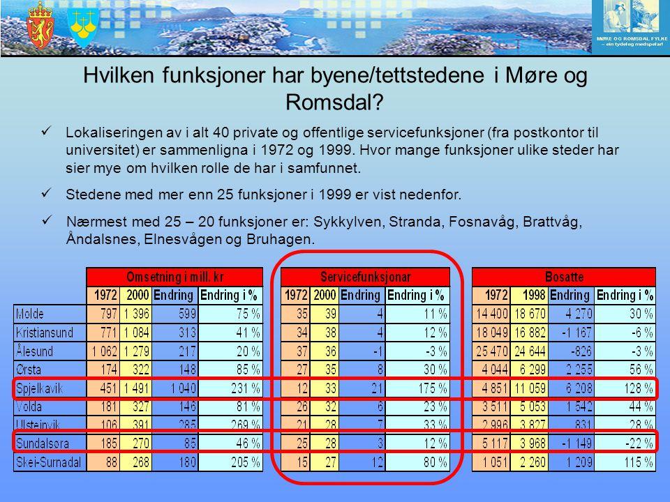 Hvilken funksjoner har byene/tettstedene i Møre og Romsdal