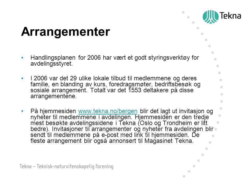 Arrangementer Handlingsplanen for 2006 har vært et godt styringsverktøy for avdelingsstyret.
