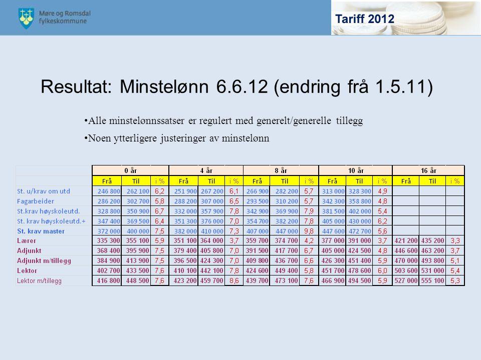 Resultat: Minstelønn 6.6.12 (endring frå 1.5.11)