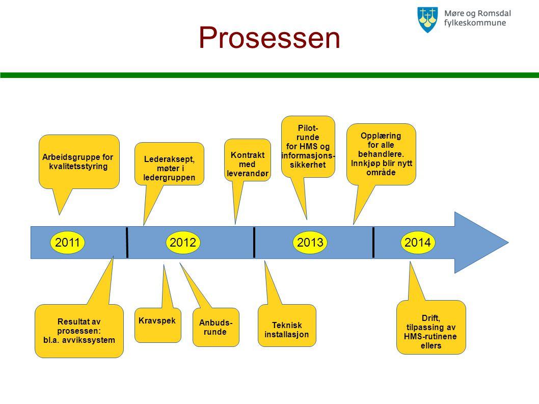 Prosessen 2011 2012 2013 2014 Pilot- runde for HMS og Opplæring