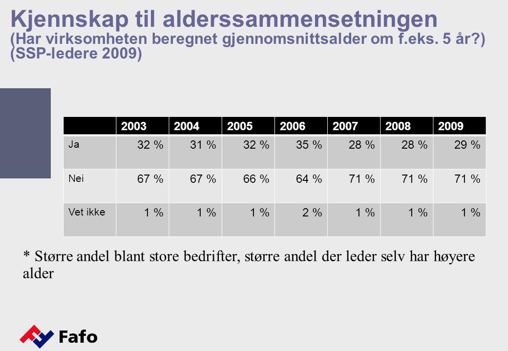 Kjennskap til alderssammensetningen (Har virksomheten beregnet gjennomsnittsalder om f.eks. 5 år ) (SSP-ledere 2009)