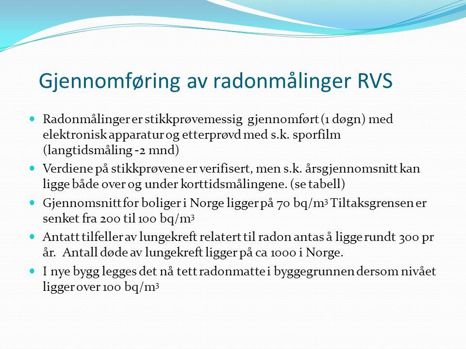 Gjennomføring av radonmålinger RVS