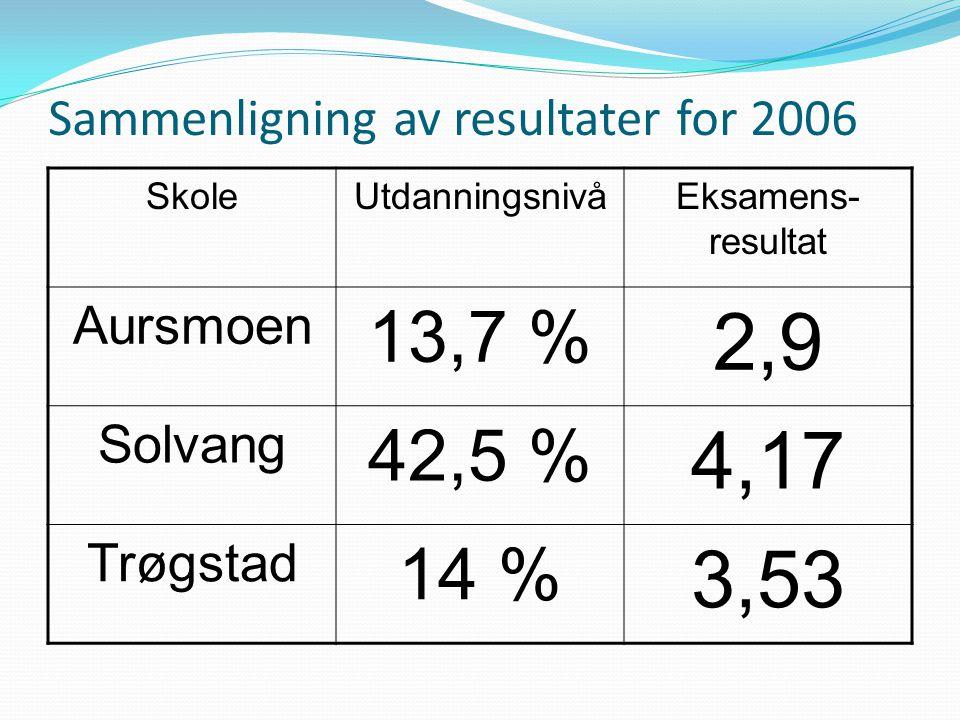 Sammenligning av resultater for 2006
