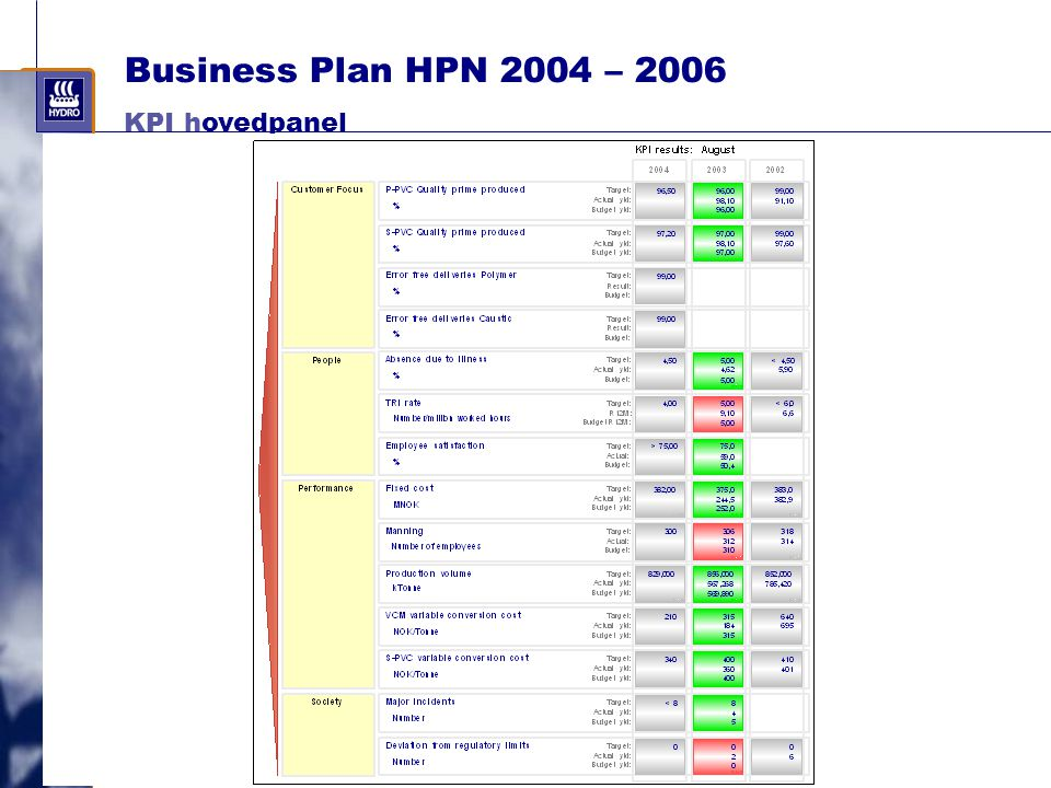 Business Plan HPN 2004 – 2006 KPI hovedpanel