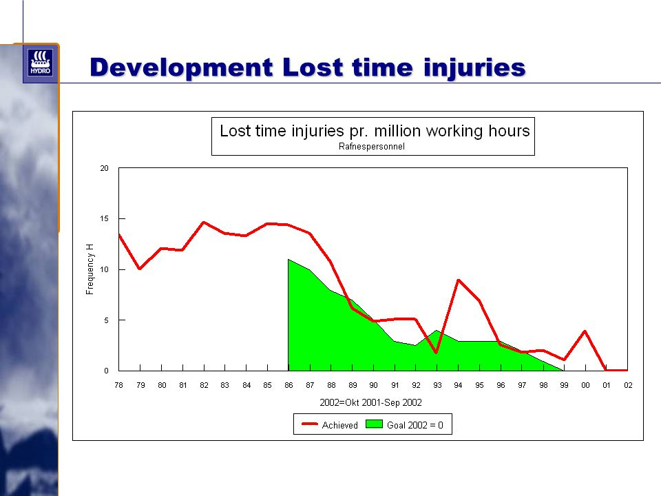 Development Lost time injuries