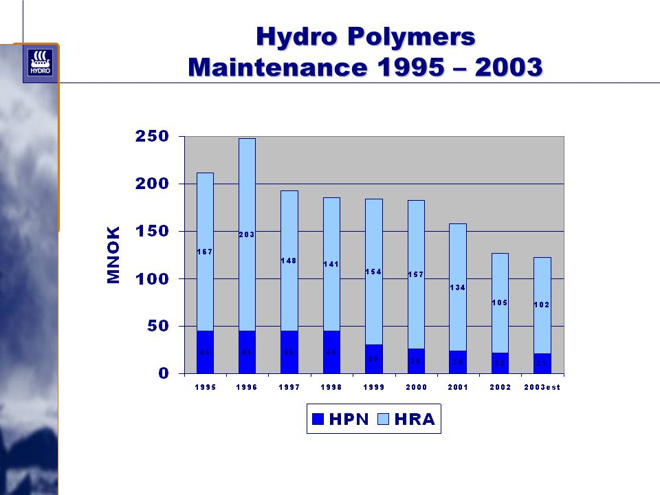 Hydro Polymers Maintenance 1995 – 2003