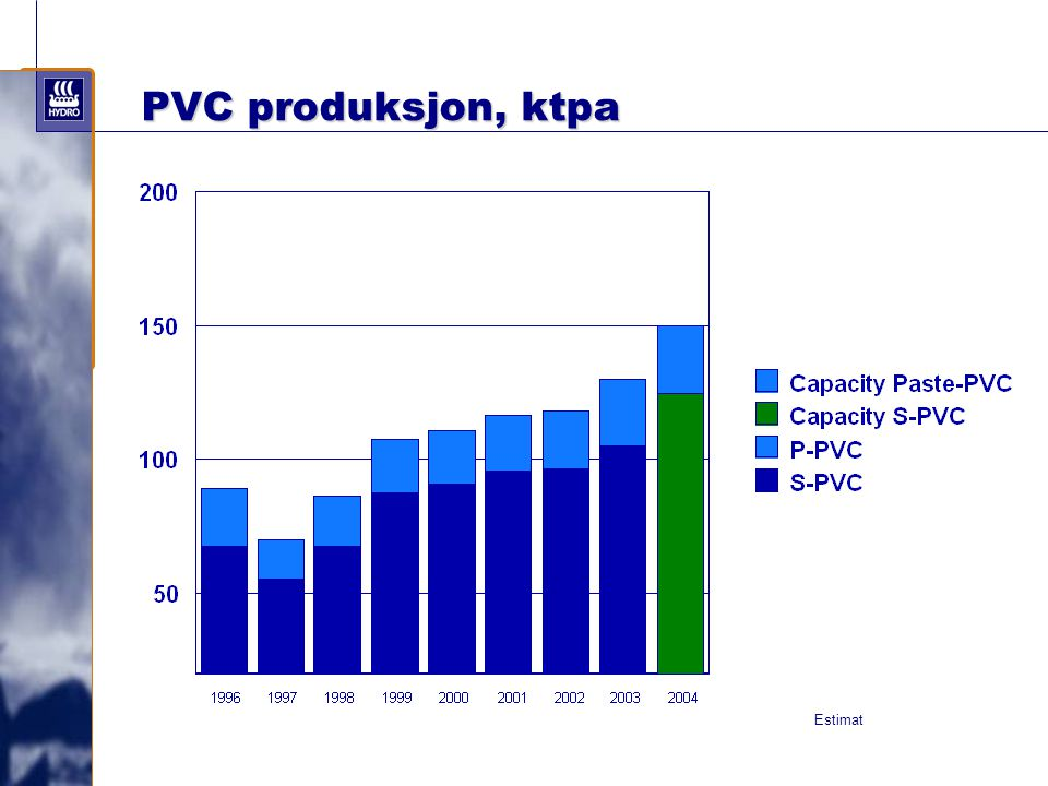 PVC produksjon, ktpa Estimat