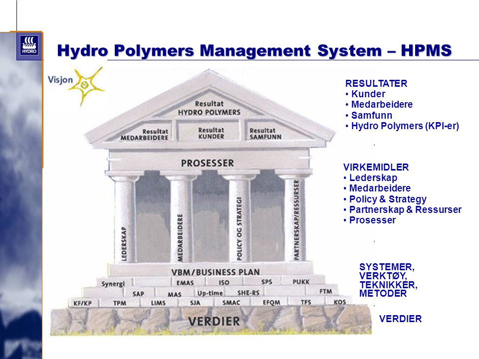 Hydro Polymers Management System – HPMS
