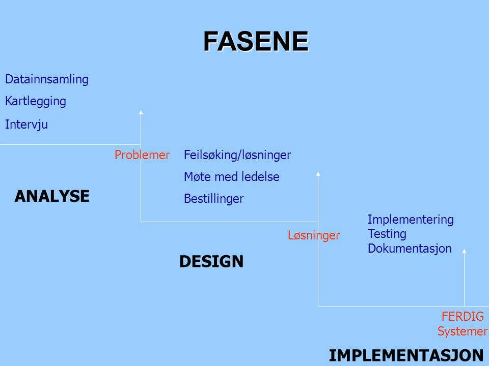 FASENE ANALYSE DESIGN IMPLEMENTASJON Datainnsamling Kartlegging