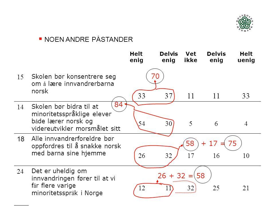NOEN ANDRE PÅSTANDER Helt enig. Delvis enig. Vet ikke. Helt uenig. 15. Skolen bør konsentrere seg om å lære innvandrerbarna norsk.