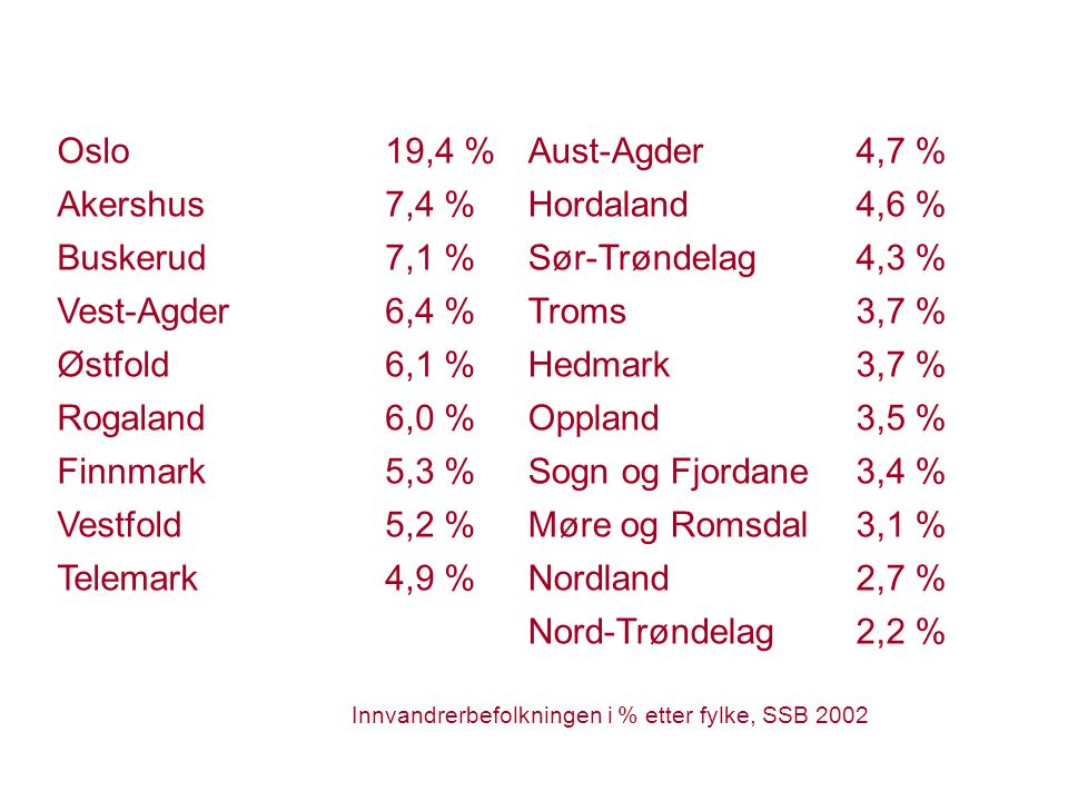 Oslo 19,4 % Aust-Agder 4,7 % Akershus 7,4 % Hordaland 4,6 % Buskerud