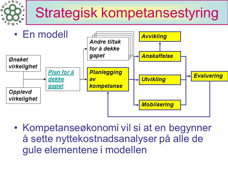 Strategisk kompetansestyring