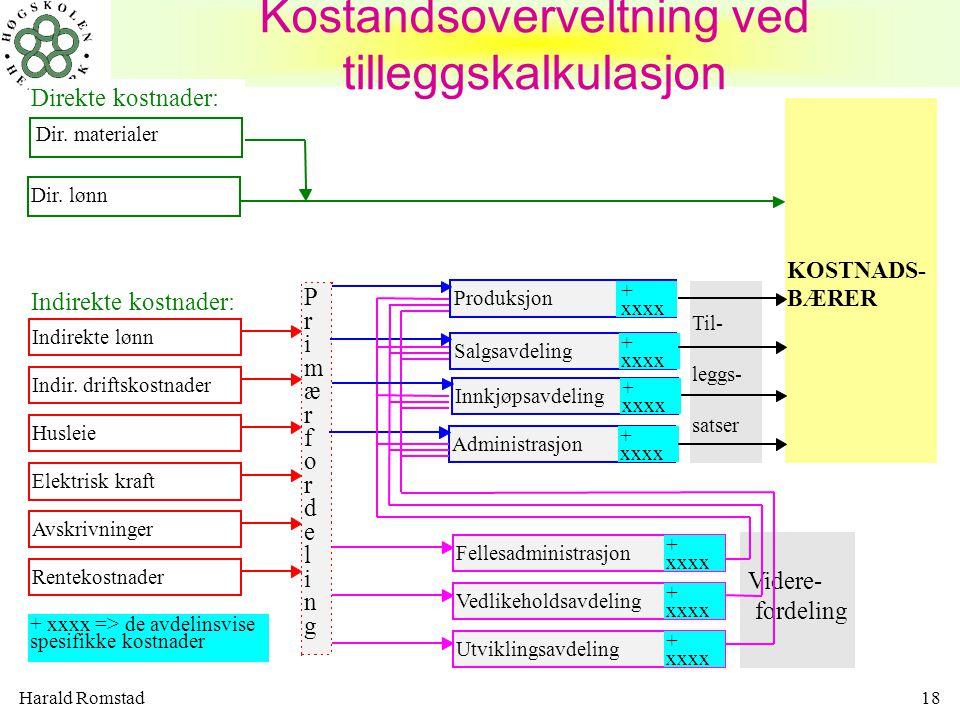 Kostandsoverveltning ved tilleggskalkulasjon