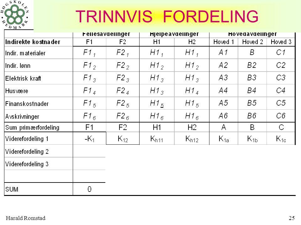 TRINNVIS FORDELING