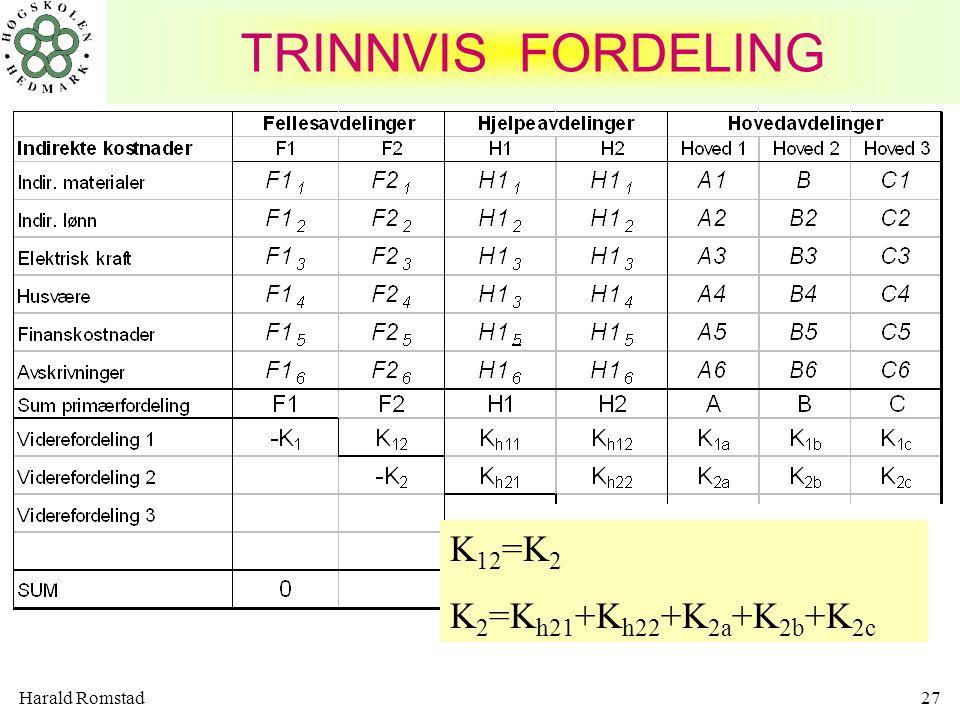 TRINNVIS FORDELING K12=K2 K2=Kh21+Kh22+K2a+K2b+K2c