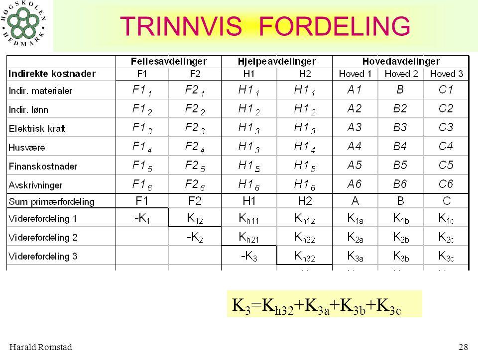 TRINNVIS FORDELING K3=Kh32+K3a+K3b+K3c