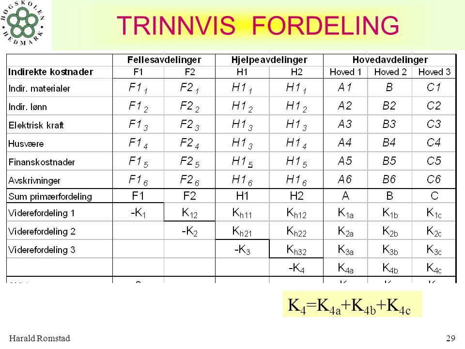 TRINNVIS FORDELING K4=K4a+K4b+K4c