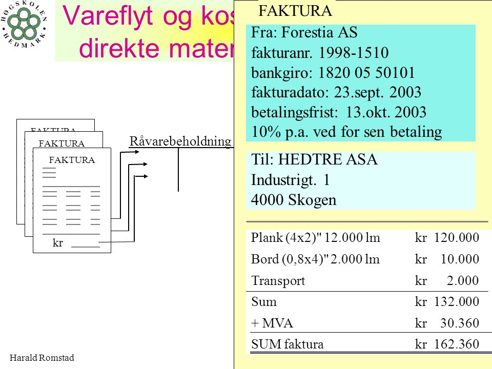 Vareflyt og kostnadsregistrering av direkte materialer - HedTre ASA