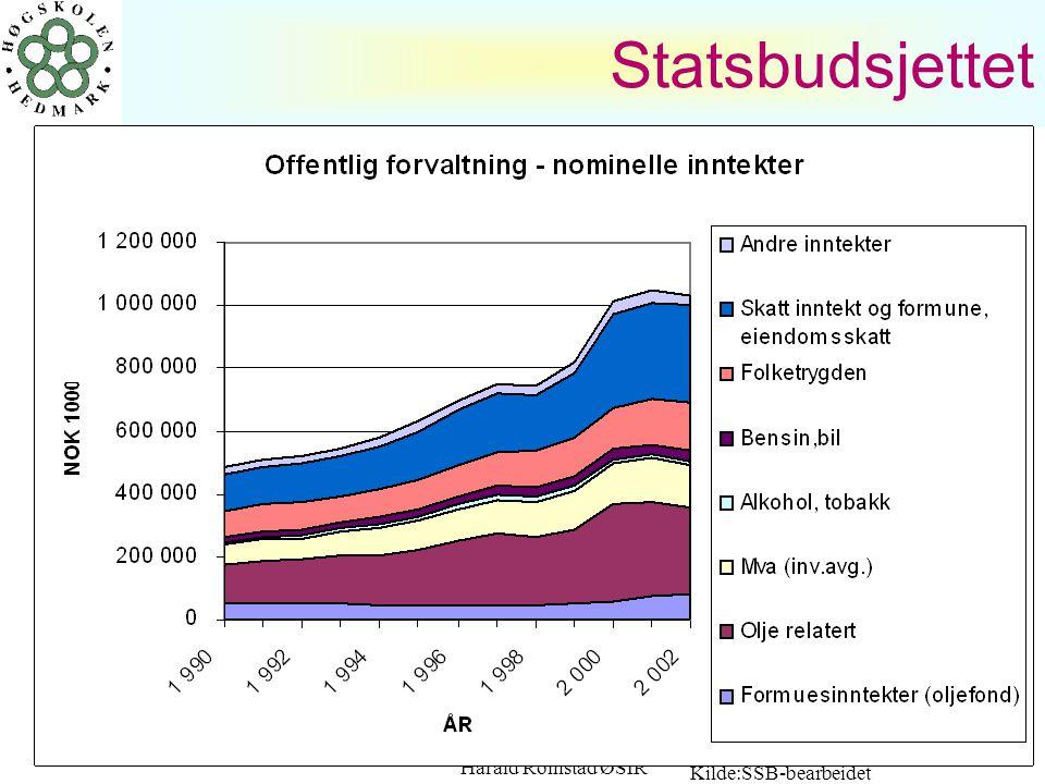 Statsbudsjettet Kilde:SSB-bearbeidet