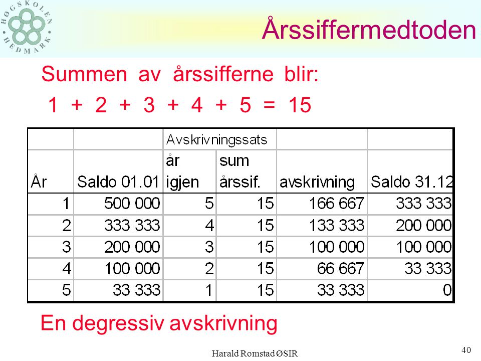 Årssiffermedtoden Summen av årssifferne blir: 1 + 2 + 3 + 4 + 5 = 15