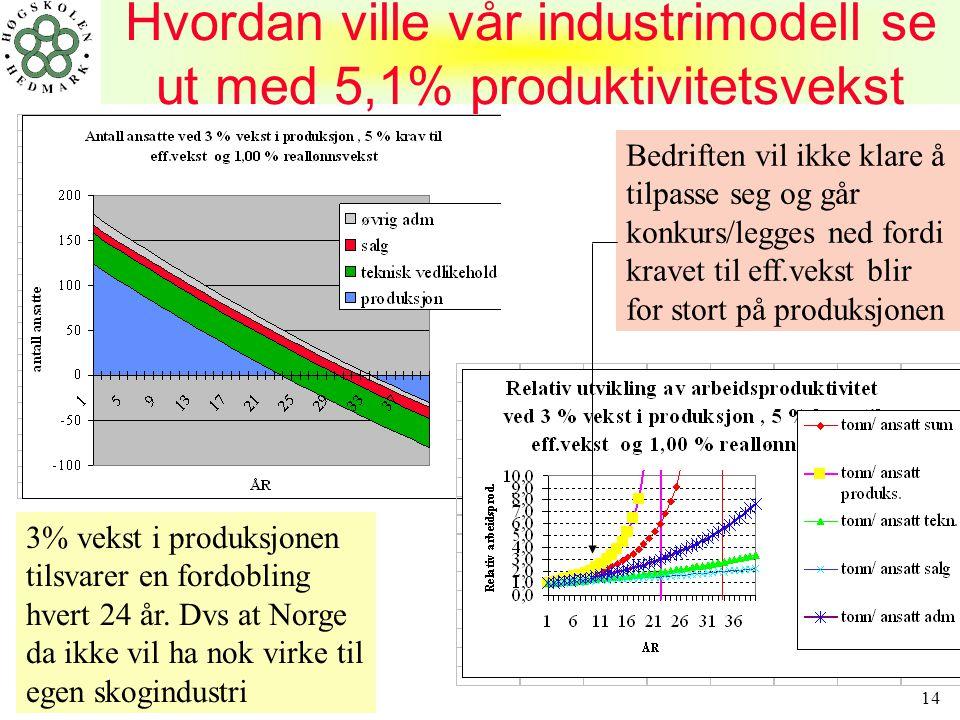 Hvordan ville vår industrimodell se ut med 5,1% produktivitetsvekst
