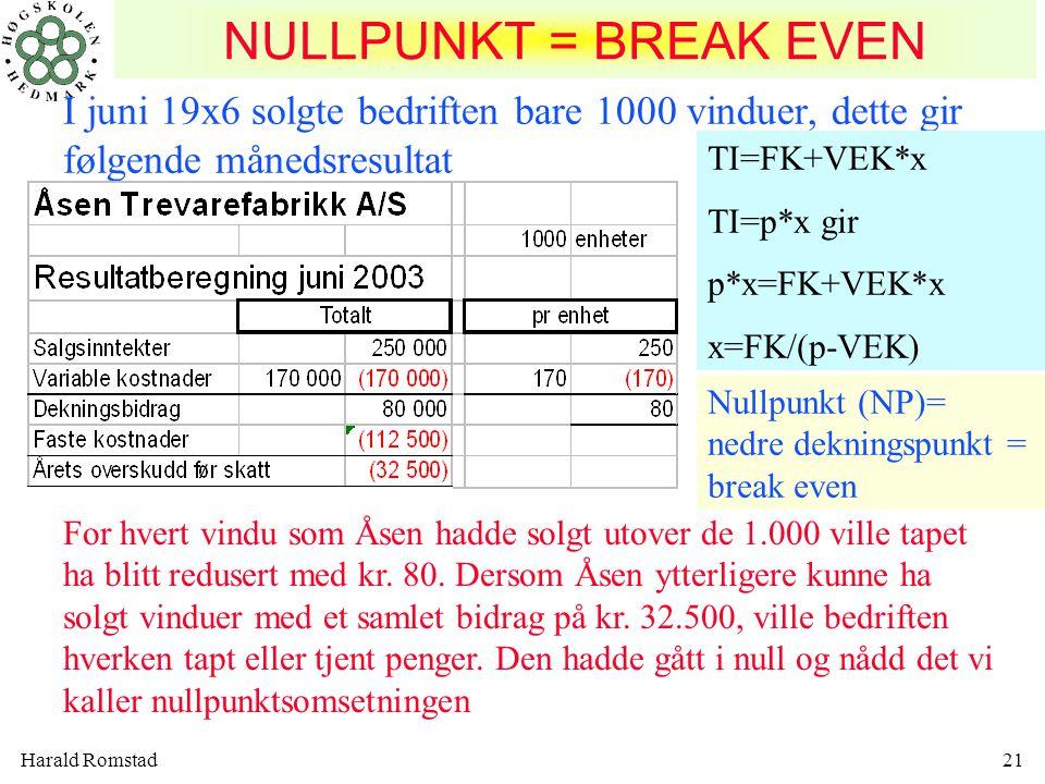 NULLPUNKT = BREAK EVEN I juni 19x6 solgte bedriften bare 1000 vinduer, dette gir følgende månedsresultat.