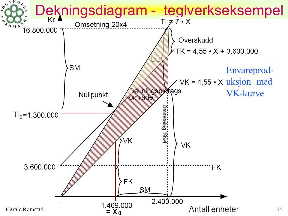 Dekningsdiagram - teglverkseksempel