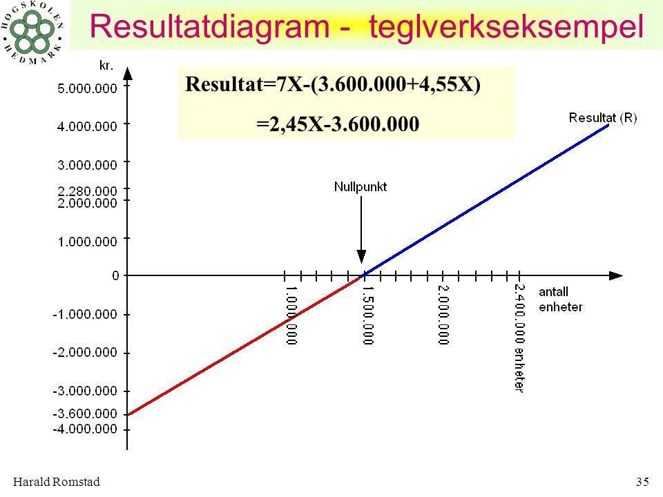 Resultatdiagram - teglverkseksempel